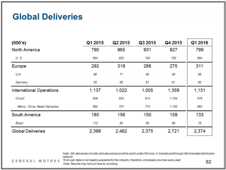 GM global deliveries