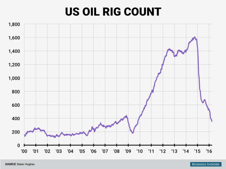 oil-rig-count-falls-for-3rd-straight-week