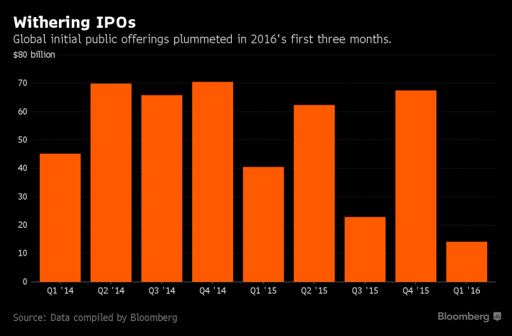 withering ipos
