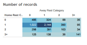 Table 1: Distribution of Rest for Home vs. Away Teams