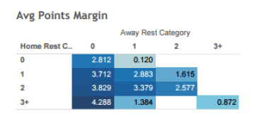Table 2: Average Margin of Victory Points for home teams based on distribution of rest for Home vs Away Teams