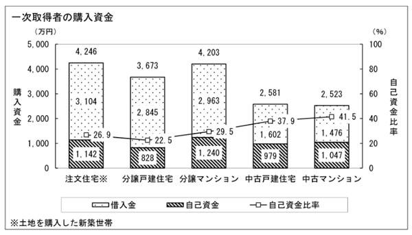 2016年にマイホームを購入した人々の住居体系別の「購入金額」と「頭金」をまとめた表