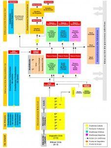 sistema educativo estructura