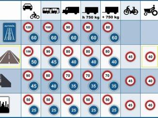 Ограничения скорости и штрафы в зависимости от дороги и типа транспортного средства
