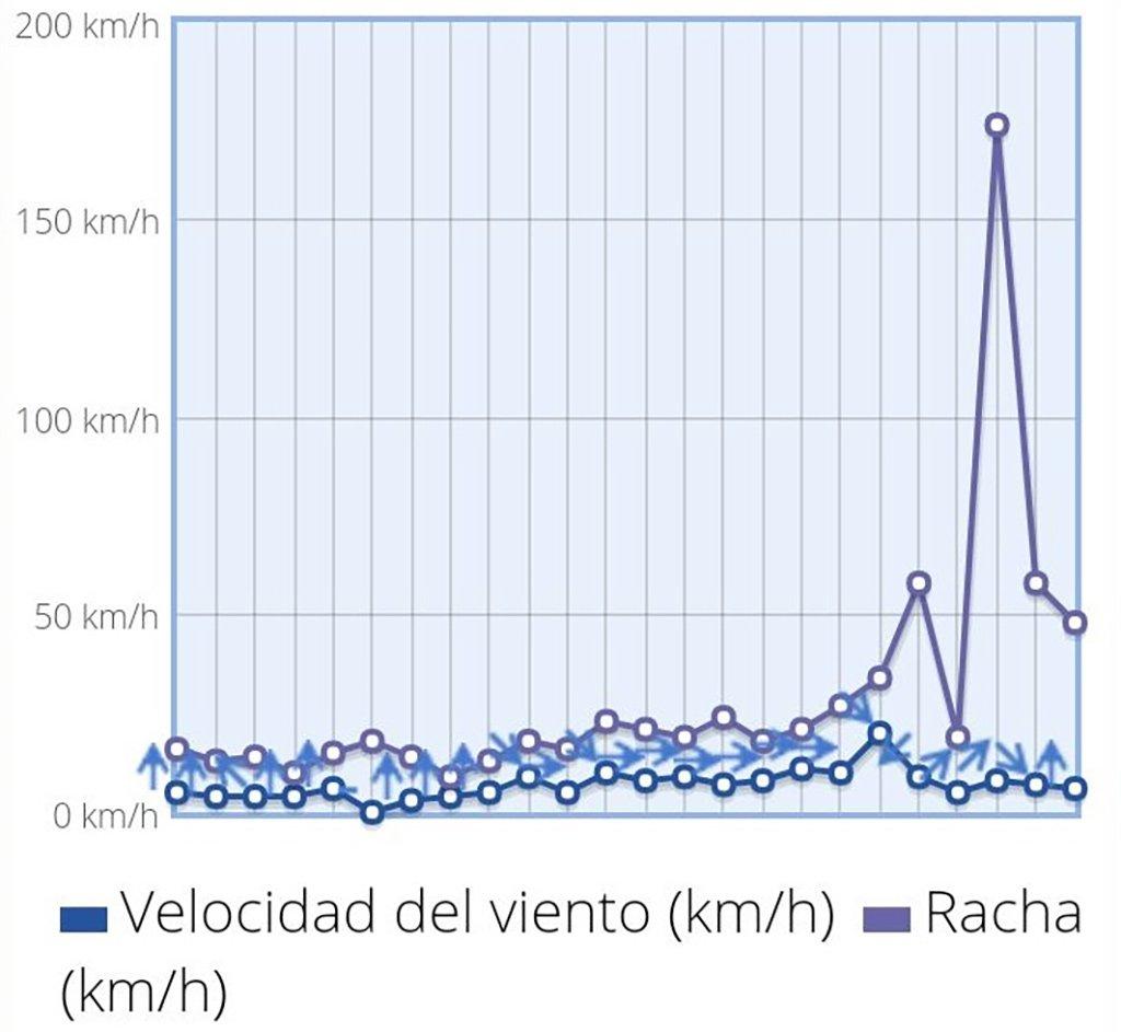 Порывы ветра до 174 километров в Puerto de la Cruz на Тенерифе