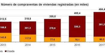 Продажи жилья в Испании в 2017 году достигли самого высокого показателя за девять лет