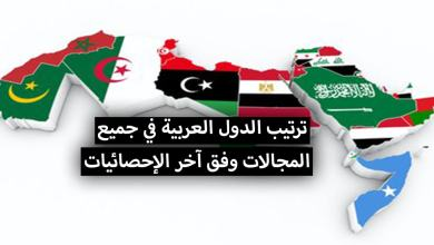 Photo of ترتيب الدول العربية .. التقدم العلمي، التعليم، الطب، الثروة الحيوانية