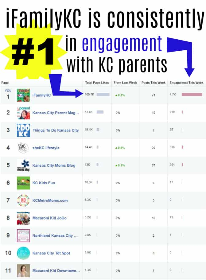 iFamilyKC is officially #1 in engagement with Kansas City parents.