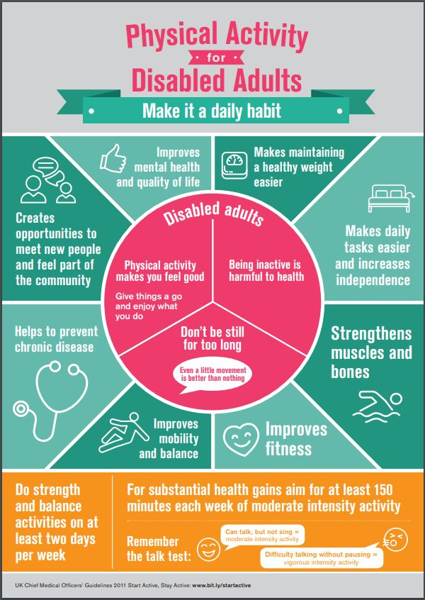 Physical Activity and Disability Recommendations (Adults)
