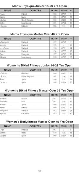 2018-IFBB-Diamond-Cup-Espinho-Portugal_Results_Page_4