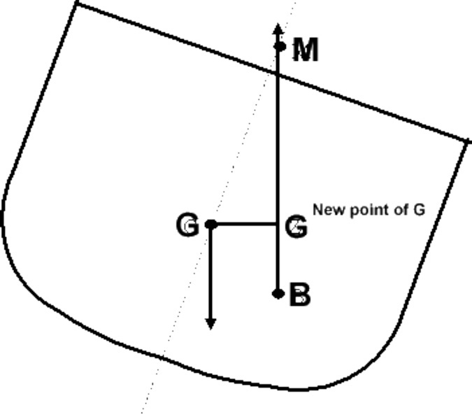 Stability Fig.7
