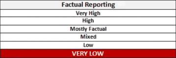 MBFC factual-reporting level