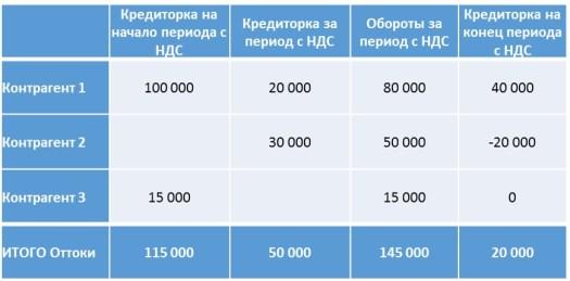 Кредиторская задолженность в торговле