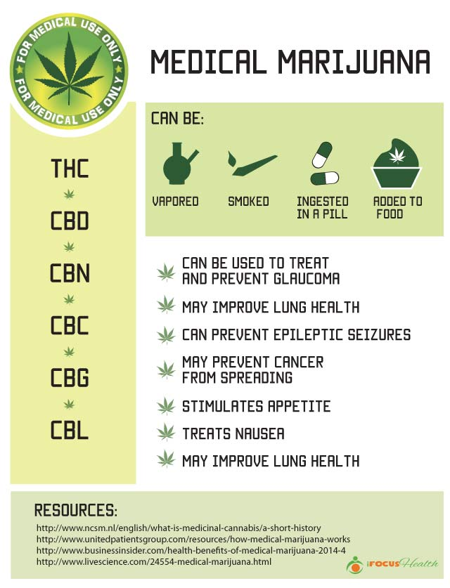an overview of the medical benefits of marijuana Discover the real deal about medical marijuana and find out why you'd want your own state to their health benefits and their time-tested culinary and pain.