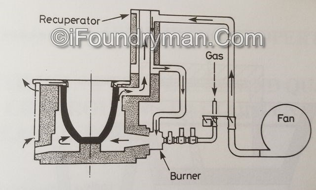 Efficiency of crucible gas fired furnace