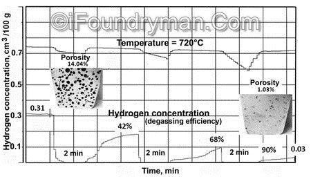 Efficiency of hydrogen degassing