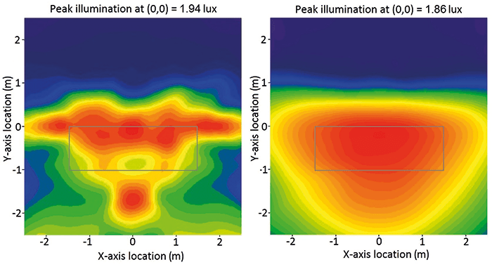 Figure 3: Effective illumination distribution (lx) of Xenon (L) and cool white 10ms LED (R) devices. Image courtesy of BRE.