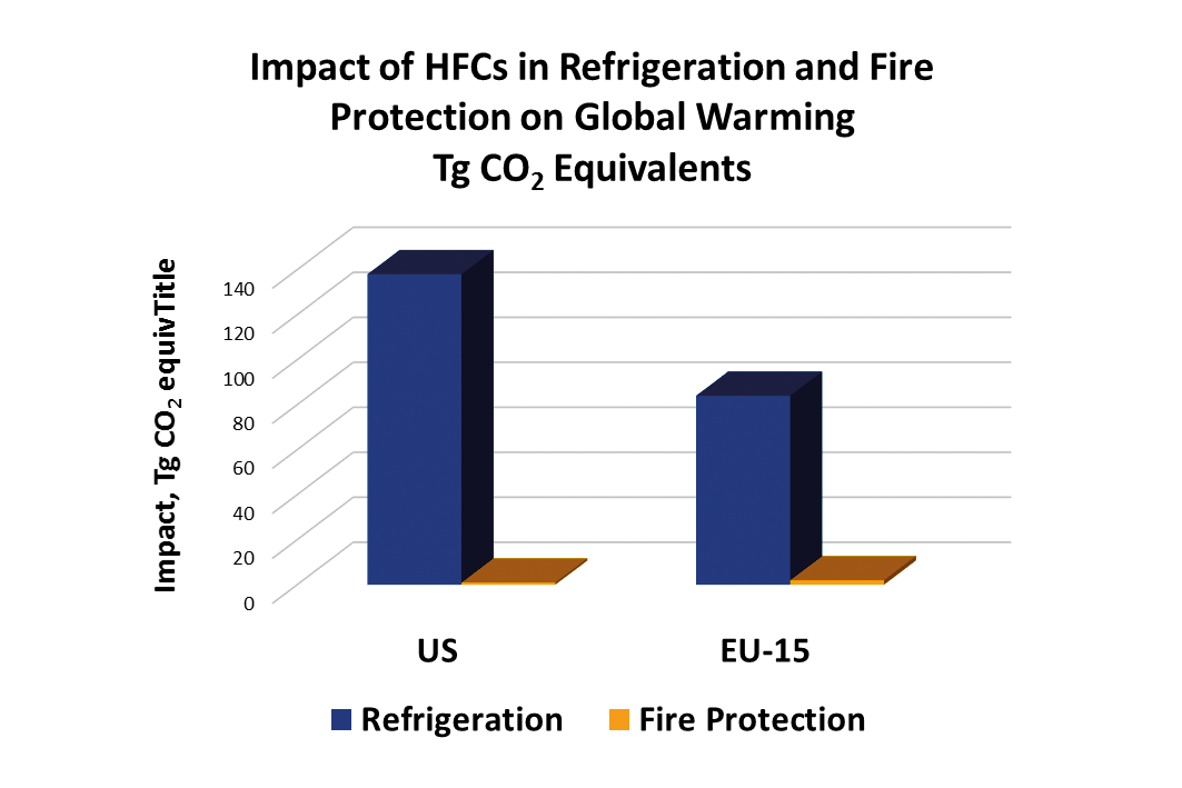 Figure 2. Impact on Global Warming of HFCs in Refrigeration and Fire Protection. Image courtesy of Chemours Fluoroproducts.