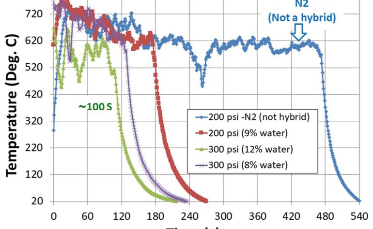 Figure 5: The role of water component in NanoMist Hybrid System: Synergistic effect.