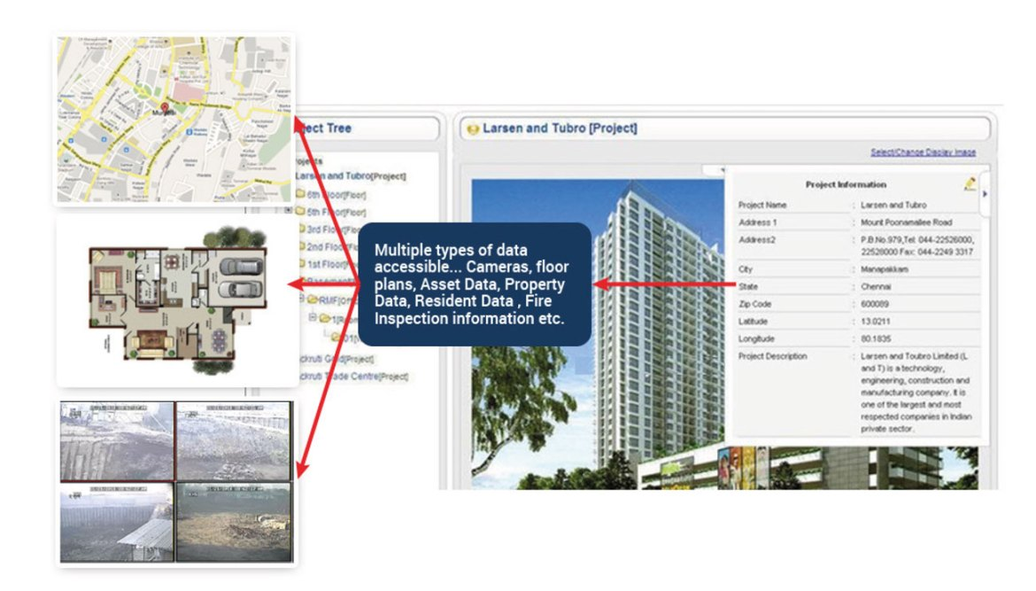 Figure 5 : Platform stores all relevant information on Property, Assets, Fire Audits and more.