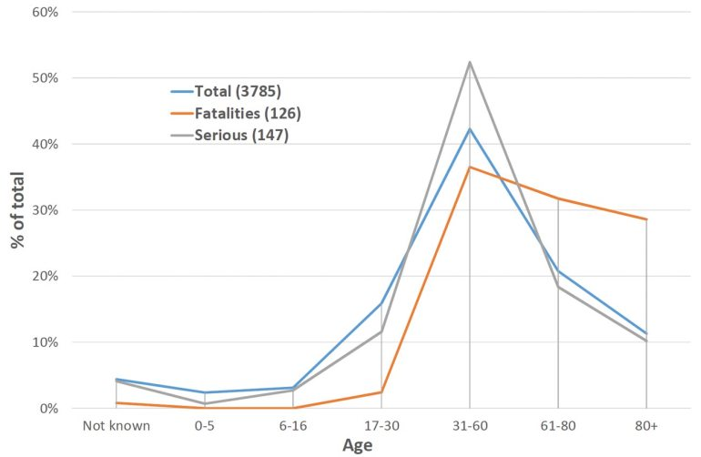 Figure 3: Incident data by age of victim
