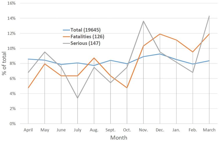 Figure 4: Incident data by month of year