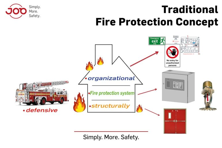 The current fire protection concept does not regard the possible sources of the majority of fire causes. (Source: JOB GmbH, Germany)