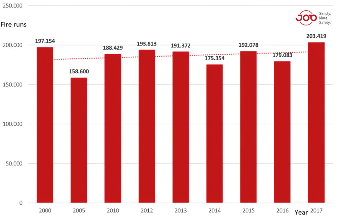 Total number of fire related operations for German Fire Fighters from 2000-2017 (source, statista.org).