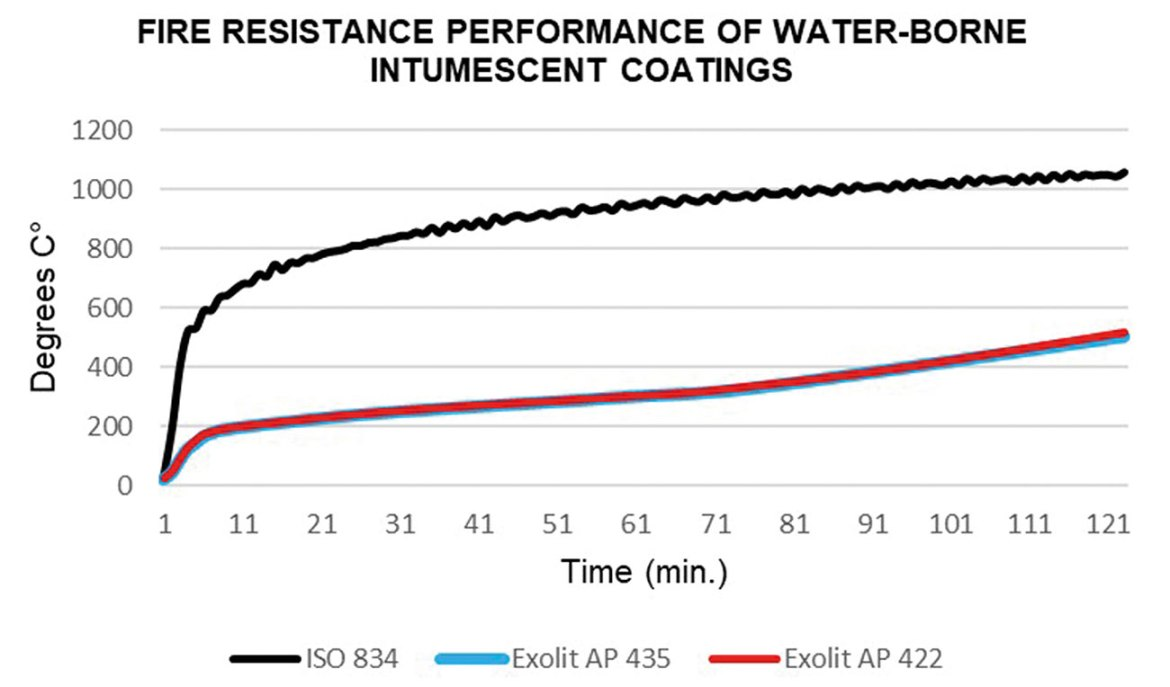 Figure 4: Fire resistance performance of water-borne intumescent coatings based on Exolit AP.
