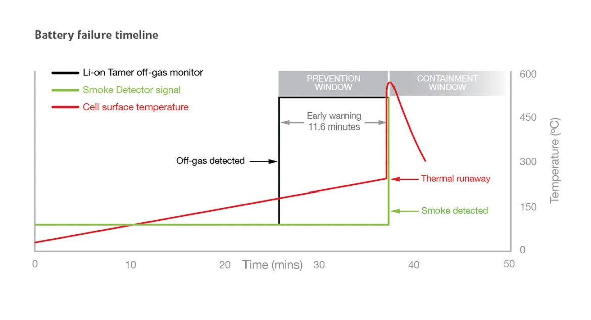 Typical lithium-ion battery failure timeline under test conditions.