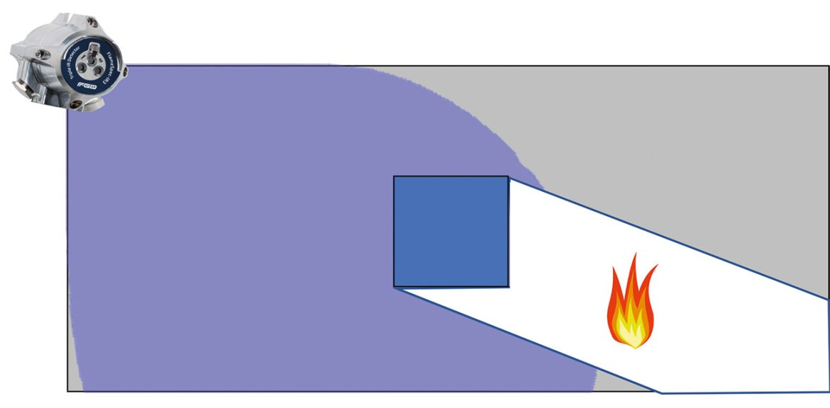 Figure 4. Partial flame detector coverage.