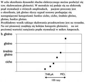 Określenie dynamiki słuchu elektrycznego (tzw. skalowanie głośności)
