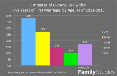 age divorce risk 2011 2013