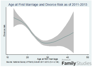 marrage age & divorce risk as of 2011-13 0 order