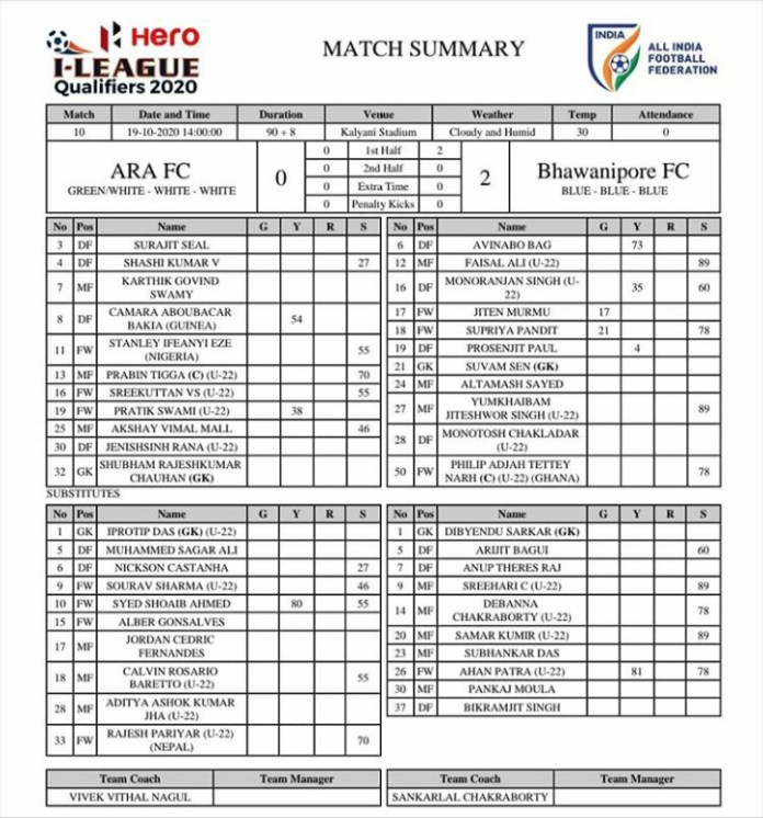 Bhawanipore FC vs ARA FC, I-League Qualifiers:Final Score 2-0,Bhawanipore tasted victory but loses the I league Spot 20201019 200416