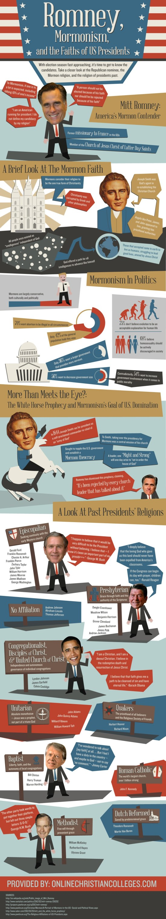 Romney, Mormonism, and the Faiths of U.S. Presidents