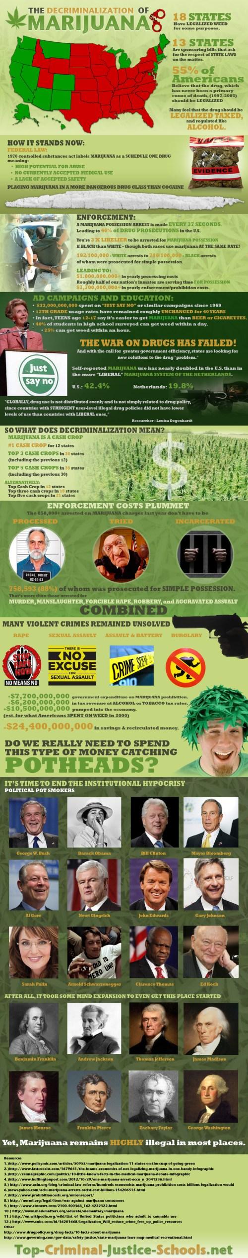 The Decriminalization of Marijuana
