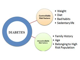 Diabetes Type 2 Progression Symptoms
