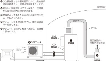 低温炭酸ガス局所施用システム