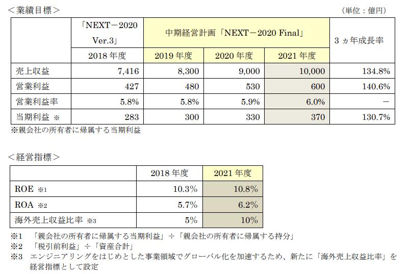 「NEXT-2020 Final」経営目標