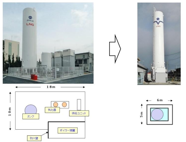 従来の LNG サテライト設備と V サテライトの比較