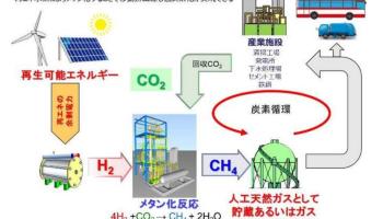 炭素循環社会モデルイメージ>