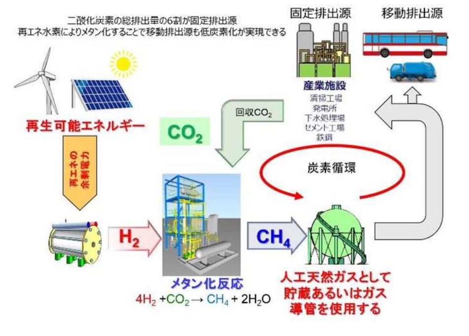 炭素循環社会モデルイメージ
