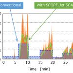 「SCOPE-JetⓇ SCAN」による酸素流量制御