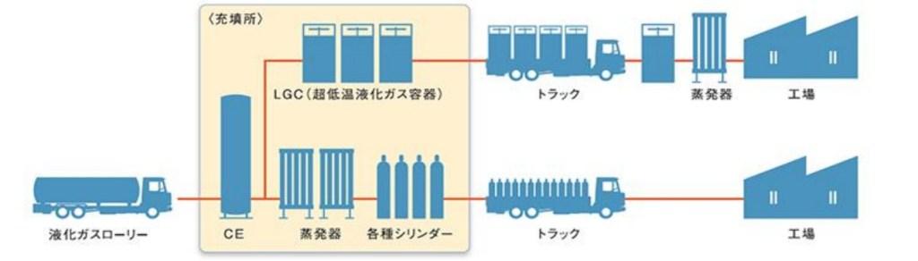 産業ガス供給における充填所の役割