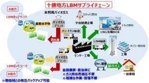 未利用バイオガスを活用した液化バイオメタン地域サプライチェーンモデル実証事業