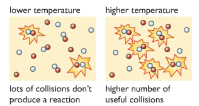 temperature collision theory