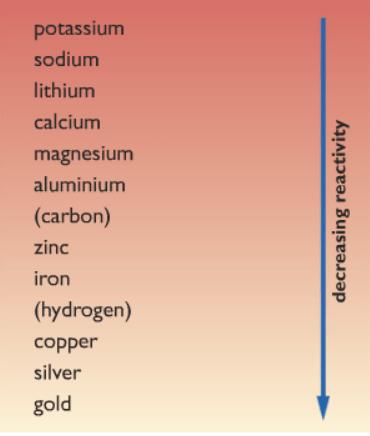 reactivity of metals