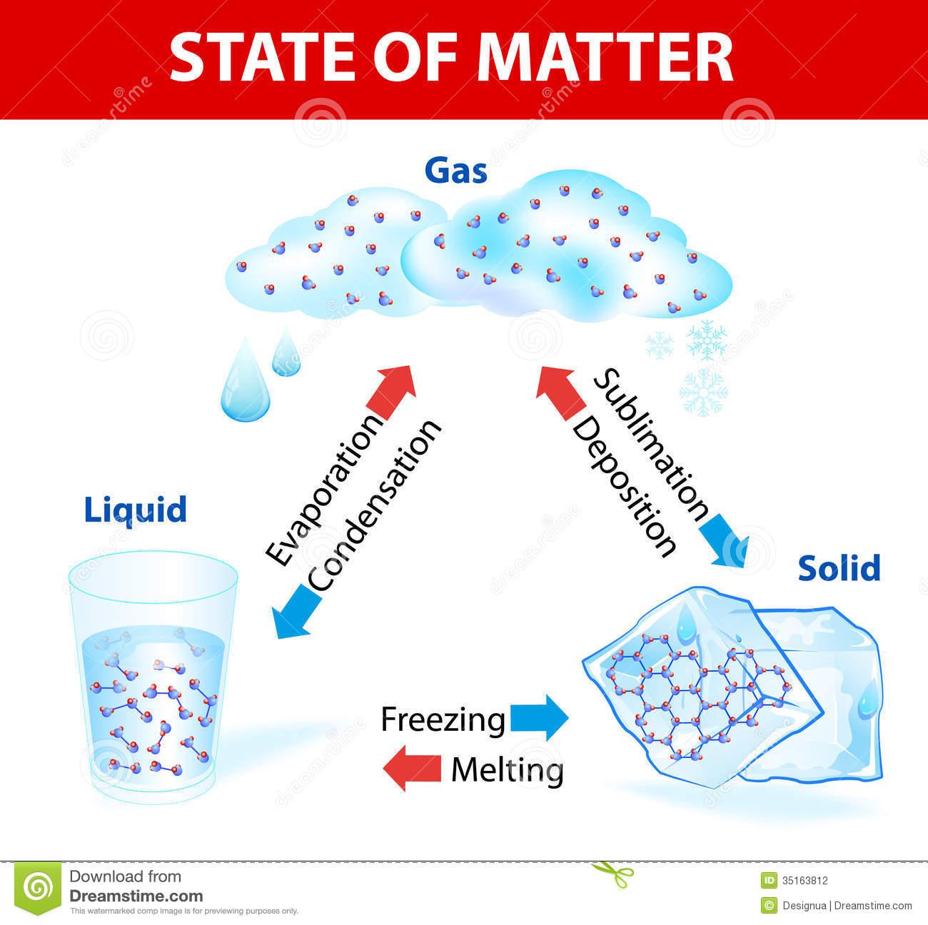 Physics Topic 2 Thermal Physics