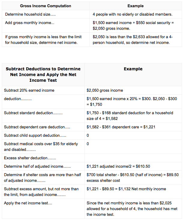 Household Income For Food Stamps In Ga